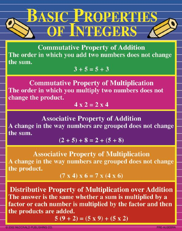 Pre Algebra Classroom Poster Set Mc P141 Supplyme