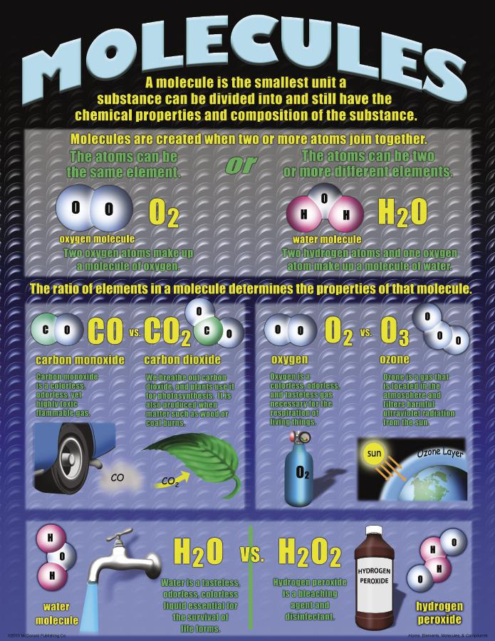 Atoms, Elements, Molecules, & Compounds Poster Set