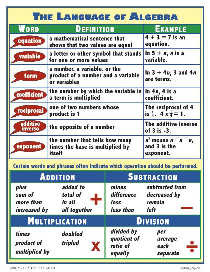 Exploring Algebra Poster Set Mc P202 Supplyme