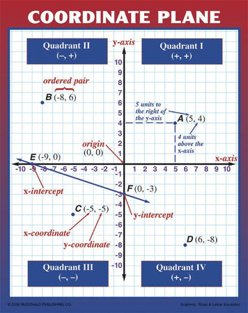 Math Classroom Posters & Charts – SupplyMe