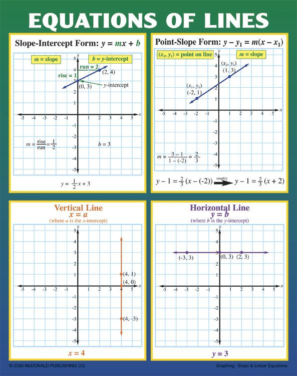 Graphing: Slope & Linear Equations Poster Set