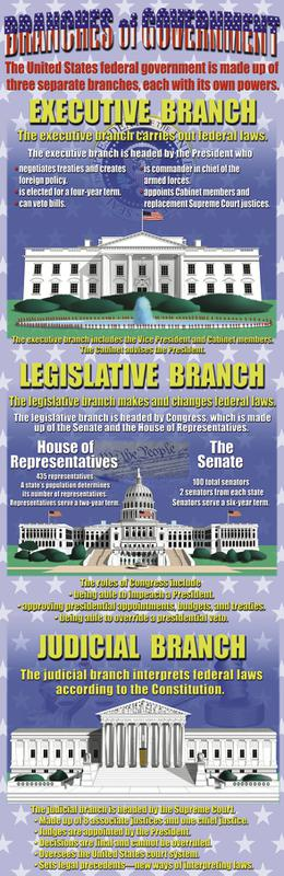 Branches Of Government Colossal Poster