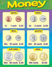 Money Learning Chart