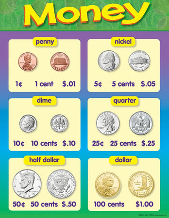 2nd Grade Classroom Posters & Charts – Page 2 – SupplyMe