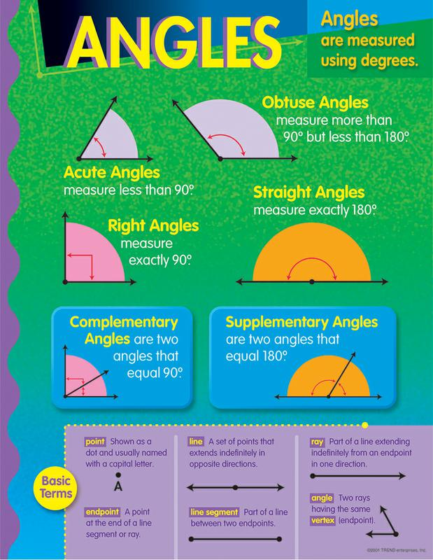 Angles Learning Chart