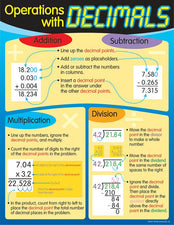 Operations with Decimals Learning Chart