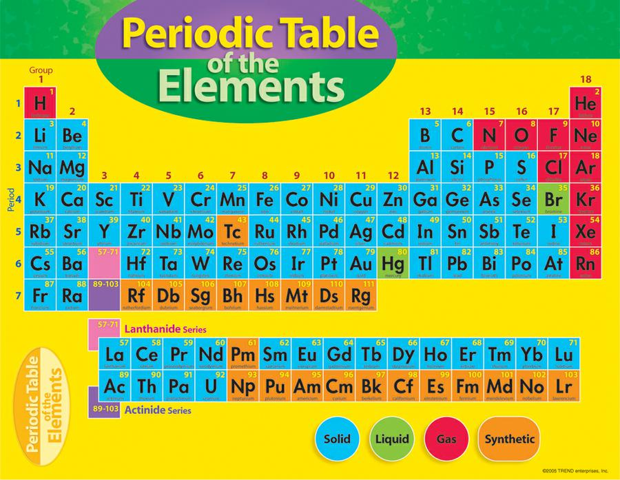 Periodic Table of the Elements Learning Chart