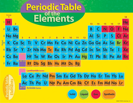 6th grade science classroom posters charts supplyme periodic table of the elements learning chart urtaz Image collections
