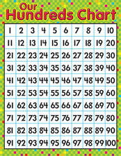 Our Hundreds Chart Learning Chart