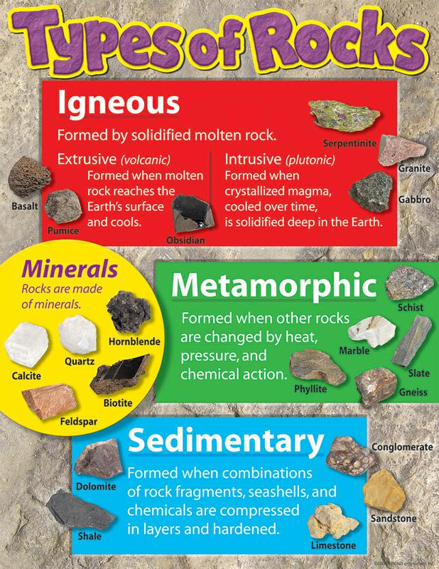 Types of Rocks Learning Chart