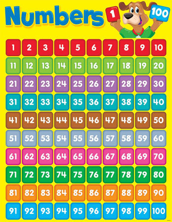 image about Printable Number Chart 1-100 titled Vogue Companies Figures 1-100 Studying Chart T-38012