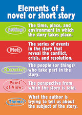 Elements of a Novel ARGUS® Poster