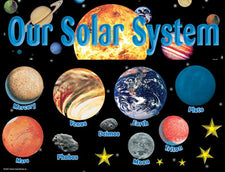 Solar System Bulletin Board Display Set
