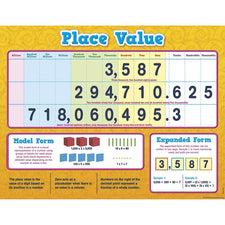 Teacher Created Resources Place Value Chart