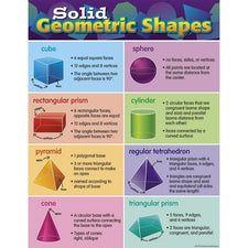 Teacher Created Resources Solid Geometric Shapes Chart