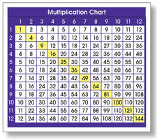 Adhesive Multiplication Chart Desk Prompts