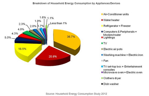 Household Energy Consumption 2012