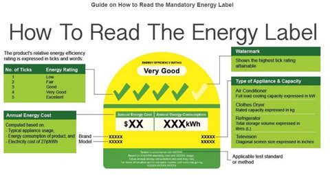 How to read the NEA energy label