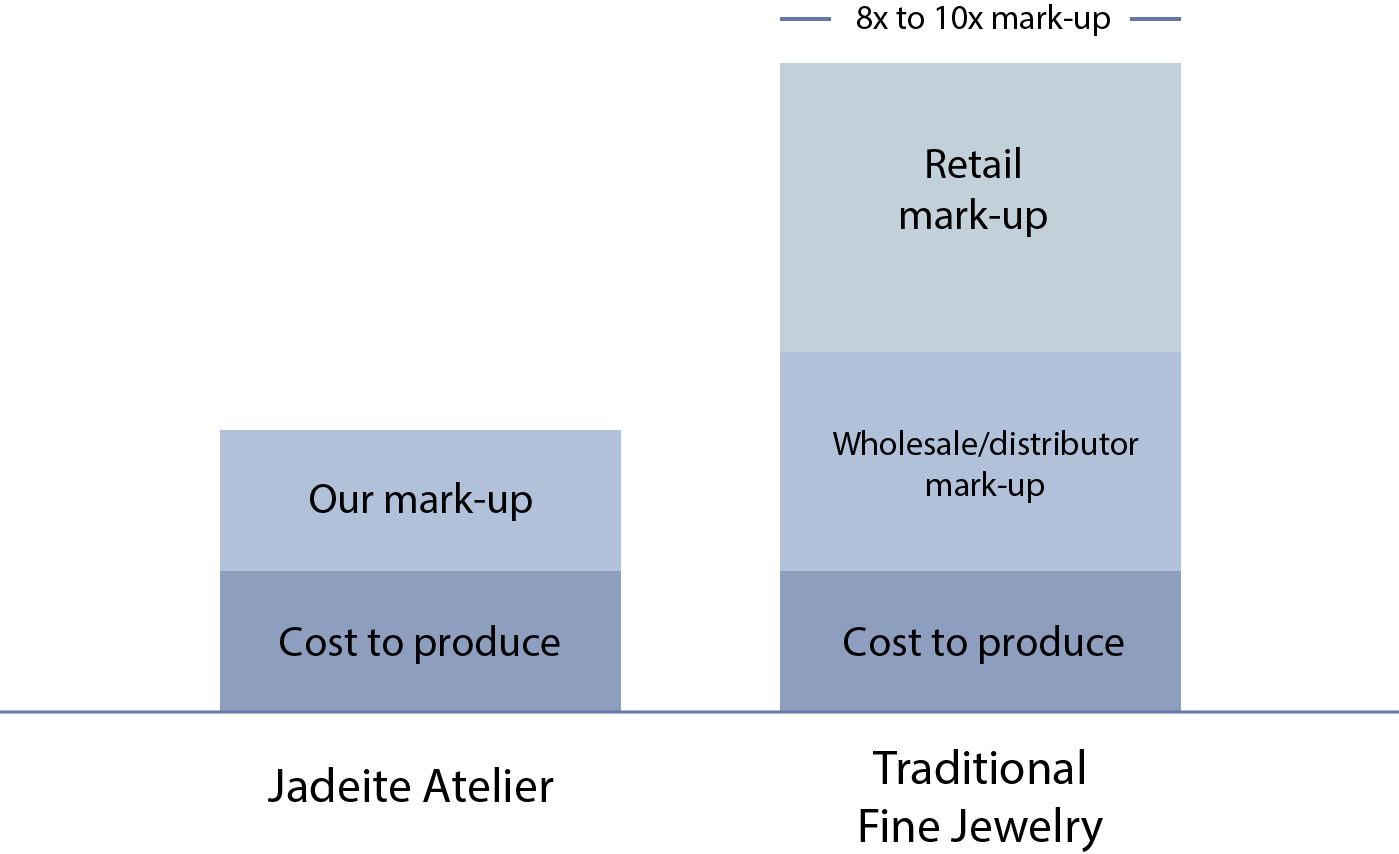 Jadeite Atelier : Fair Pricing Chart