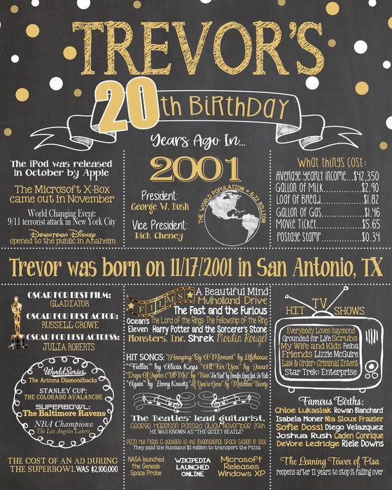 2021 Design - Birthday Sign, 20th Birthday Chalkboard, Back in 2001 Board 20YR20010520