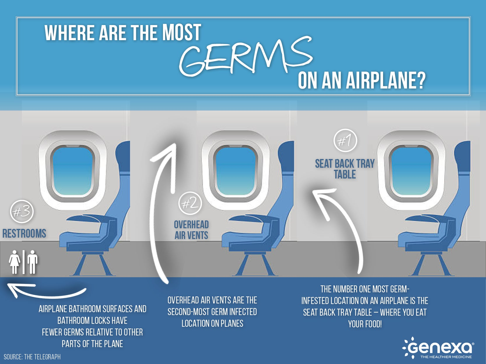 infographic-airplane-germs