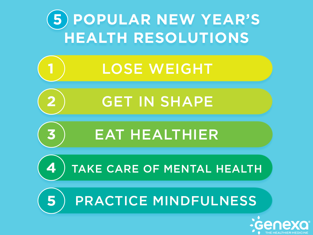 top new year's resolutions genexa blog