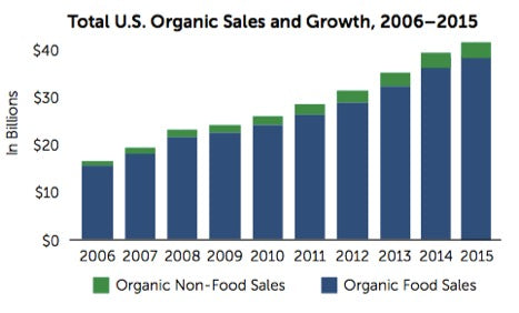 organic-sales-growth