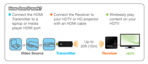 HDMI Receiver Instructions