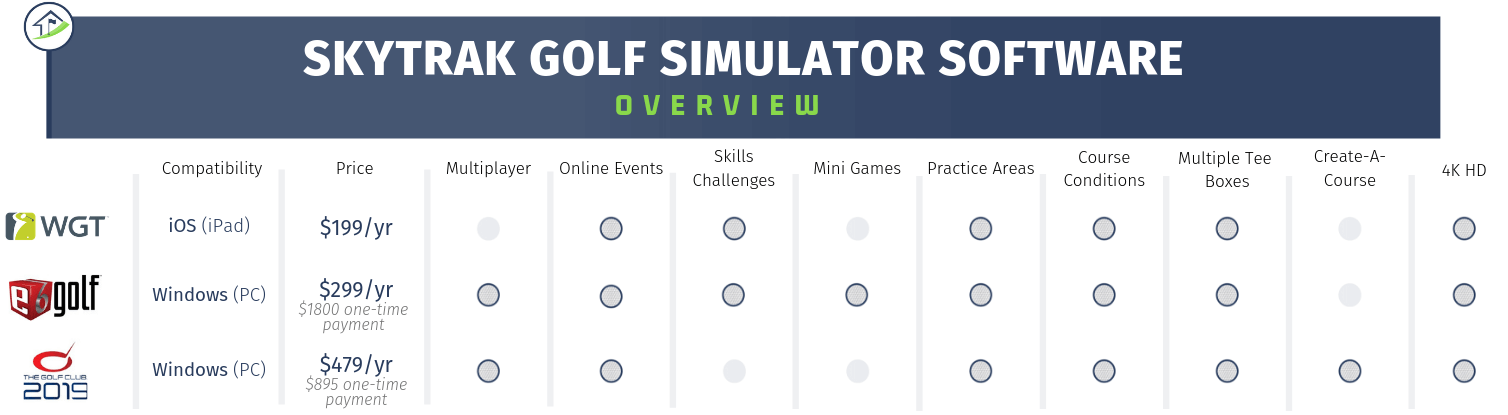 SkyTrak Golf Simulator Software Comparison