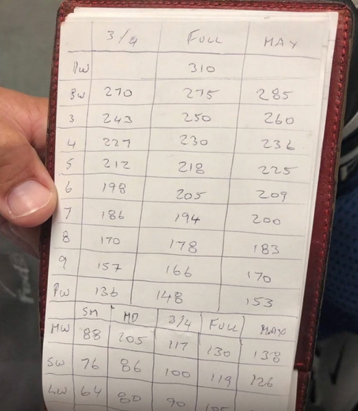 Brooks Koepka Yardage Book