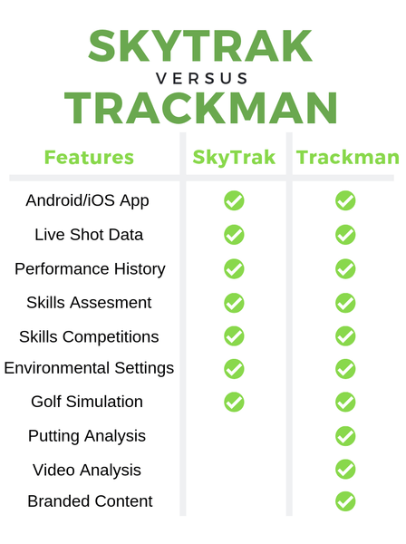 SkyTrak and Trackman feature comparison