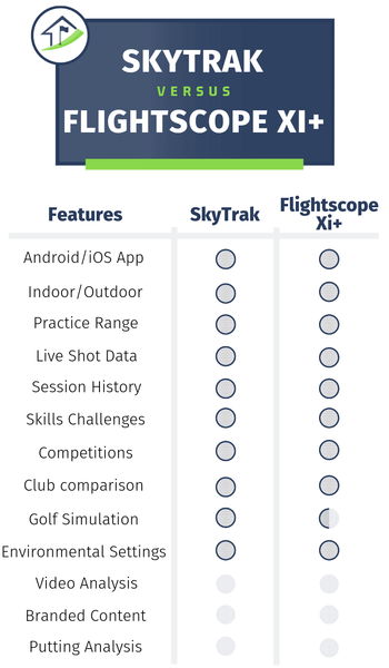 SkyTrak vs. FlightScope Xi+ Feature Comparison