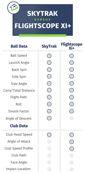 SkyTrak vs FlightScope Xi+ Data Comparison