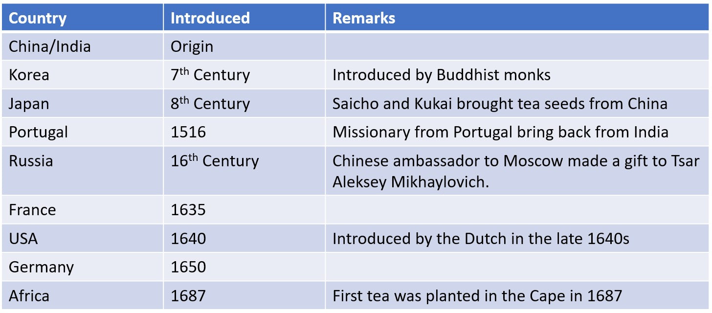 History of Tea in the World