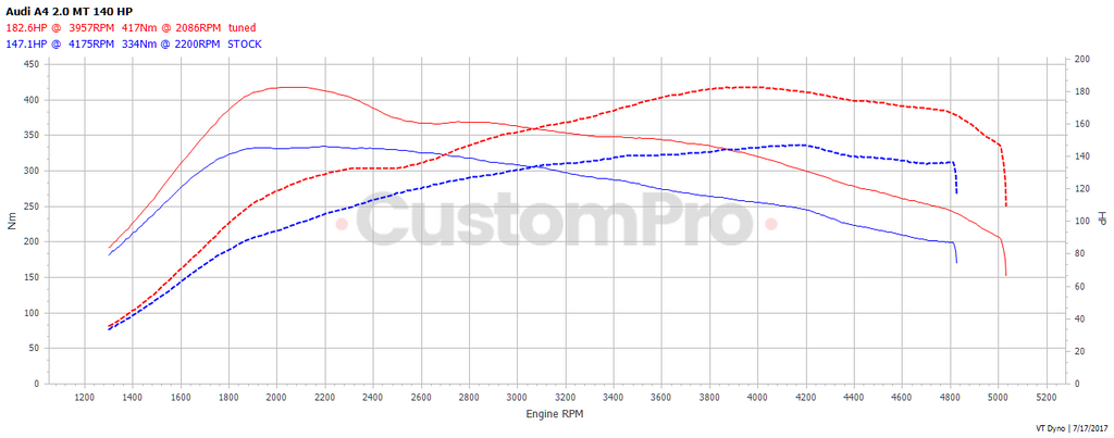 Audi A4 2.0 140 rolling road dyno graph