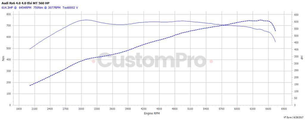 Audi RS6 rolling road dyno graph