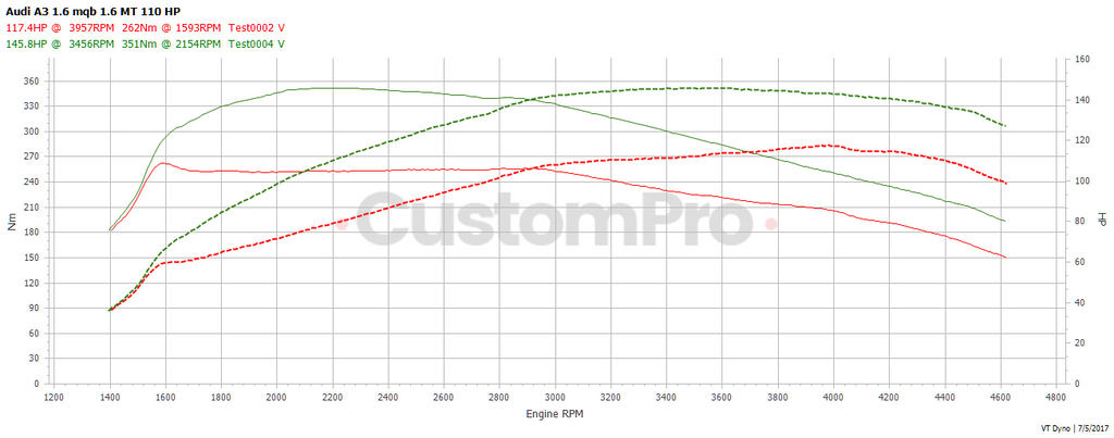 Audi A3 1.6 cr rolling road dyno graph