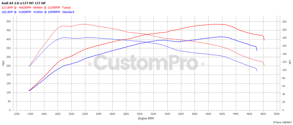 Audi A4 2.0 cr177 rolling road dyno graph