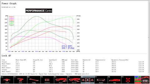 "Audi A5 dyno graph results with 2.0 TSI turbo and injectors, 3"" turbo back exhaust, intercooler and intake kit."