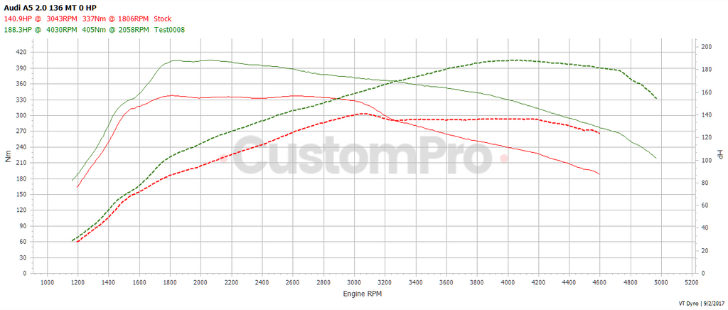 Audi A5 2.0 134 rolling road dyno graph