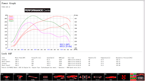 Audi A5 3.0 240 rolling road dyno graph