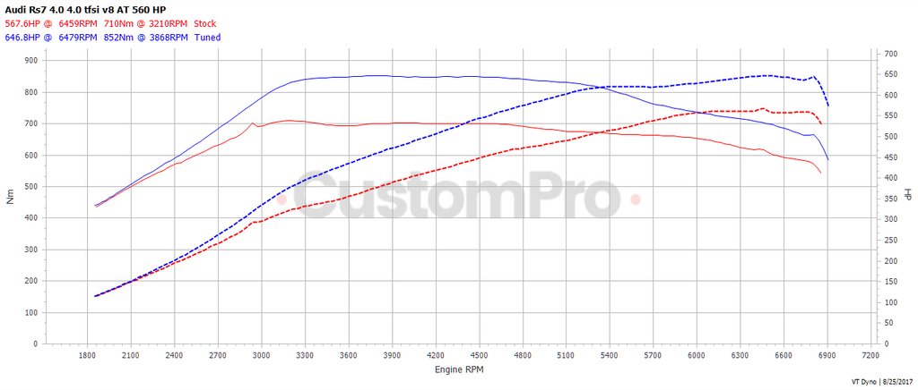 Audi RS7 rolling road dyno graph