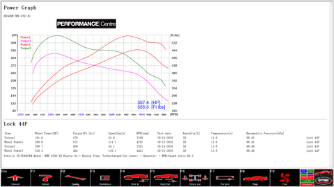 BMW 435d x drive rolling road dyno graph