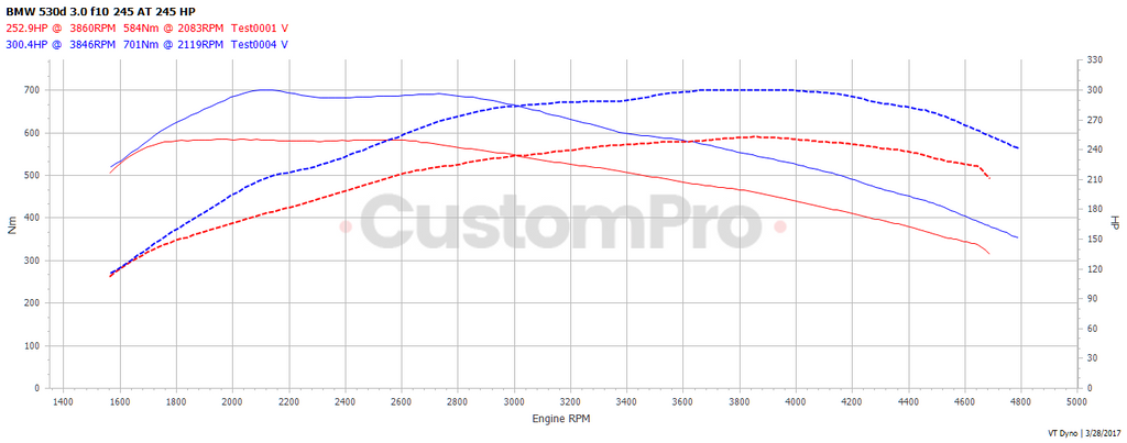 BMW F10 530d rolling road dyno graph