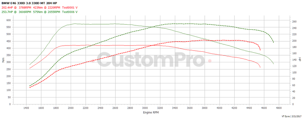 BMW e46 330d rolling road dyno graph
