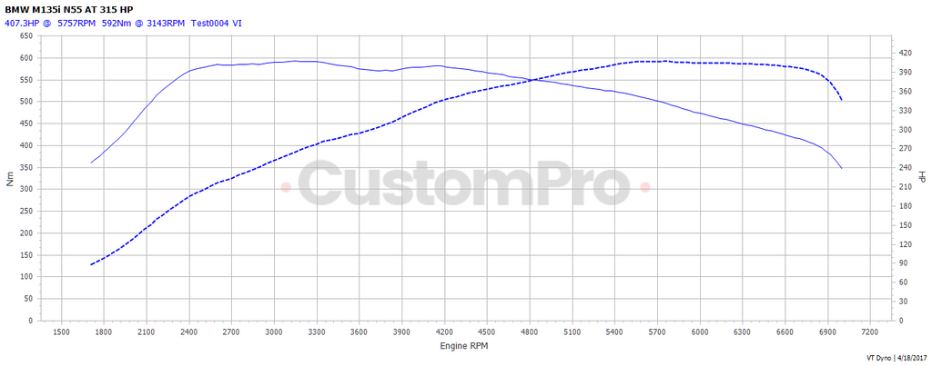 BMW M135i rolling road dyno graph