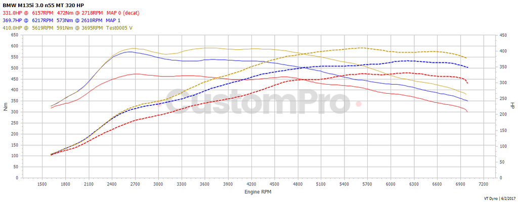 BMW M135i manual rolling road dyno graph