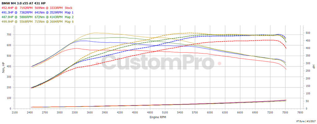 BMW M4 S55 rolling road dyno graph