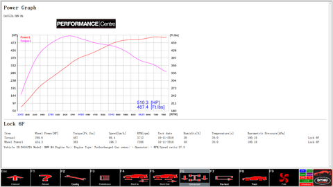 BMW M4 F82 Stage 2 rolling road dyno graph
