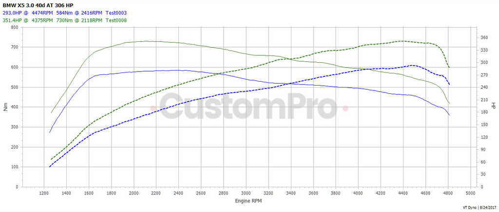 BMW X5 40d rolling road dyno graph